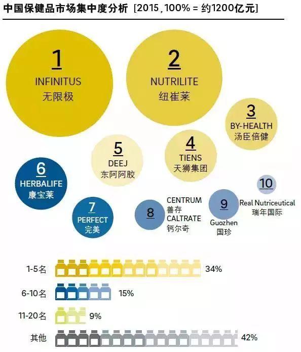 中国保健品